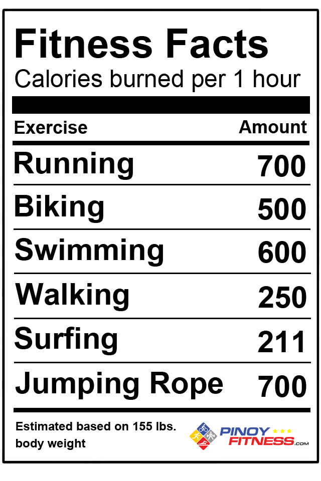 pinoy-fitness-facts-2013