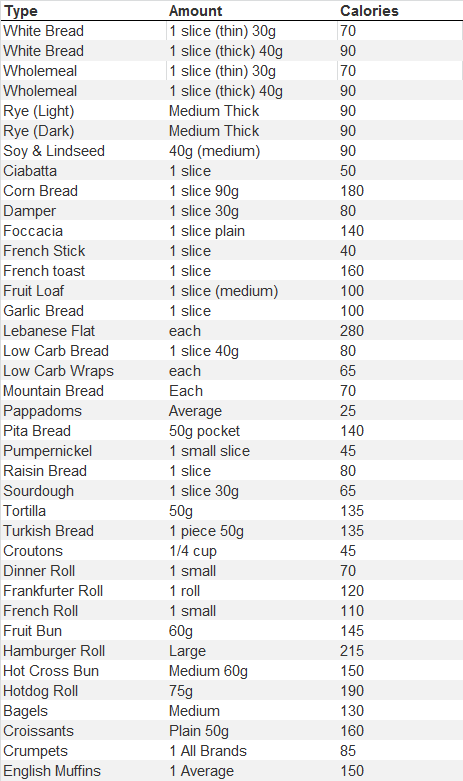 bread-facts-calories-chart-2013