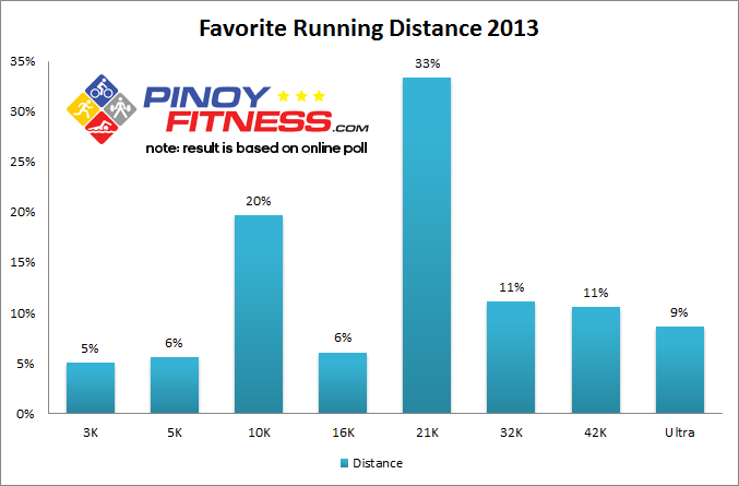 favorite-running-distance-2013