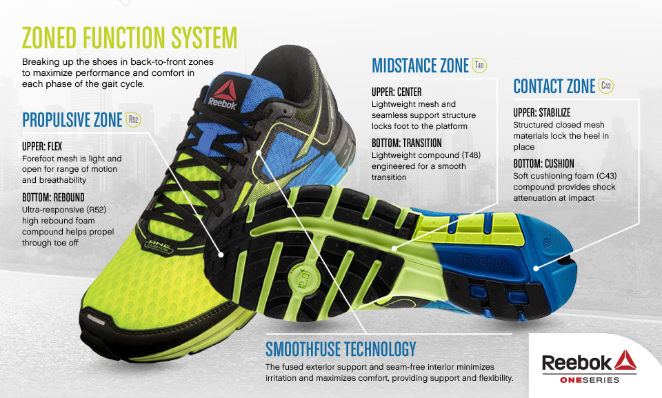 27d7bd5d777d43 For the last 2 weeks I ve been test driving the new Reebok ONE on my run  training