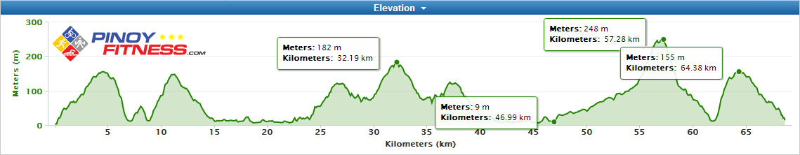 challenge-bike-route-elevation