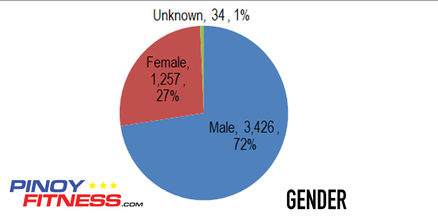 overall-pf-result1-gender