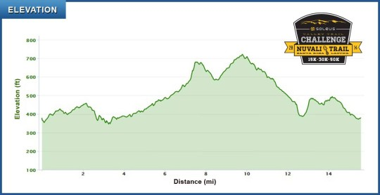 soleus-race-map-2014-elevation
