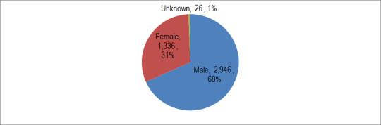 21K-Gender-RU2-2014