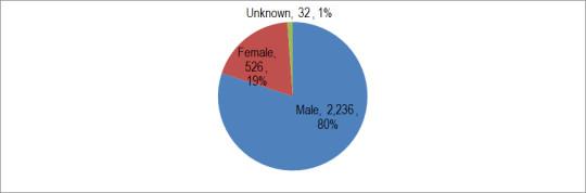 32K-Gender-RU2-2014