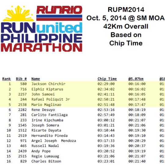 impressive-marathon-time