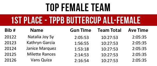 PF 21K Challenge Top Female Team