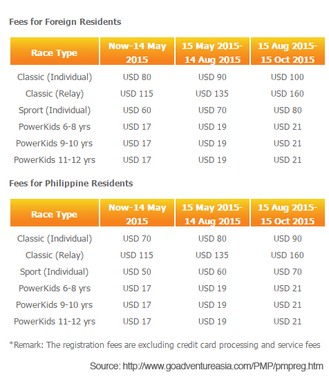 Powerman-Duathlon-Pilipinas-Registration-Fees