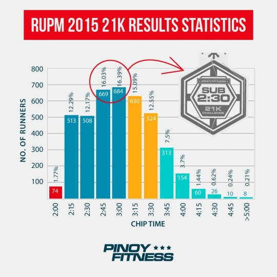 rupm-21k-stats