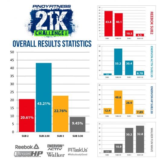 PF21KChallenge Results Statistics
