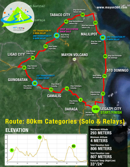 mayon-360-race-route