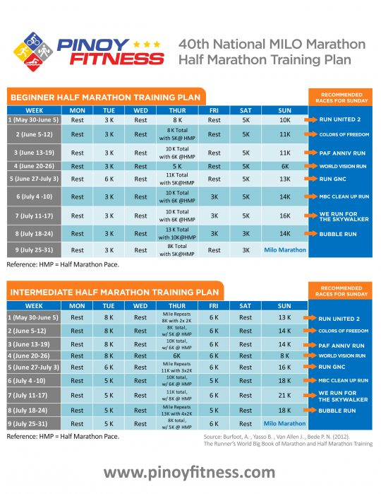PF-Milo-Half-Marathon-Training-Plan-2016