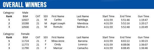overall-winners-individual