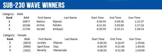sub-230-winners-individual