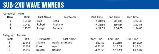 sub-2xu-winners-individual
