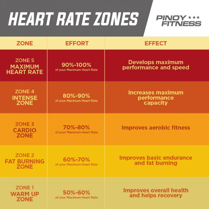 Understanding Heart Rate Zones Can Help You Run Better | Pinoy Fitness